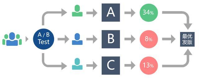 精细化用户增长案例!