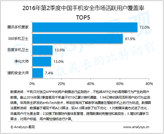 数据运营丨2016年第2季度中国手机安全市场 用户安全意识不断提升 市场品牌集中趋势明显