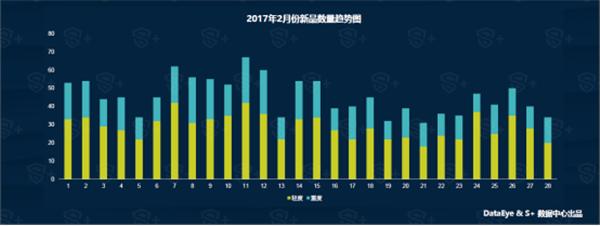 2017年2月国内手游新品洞察报告