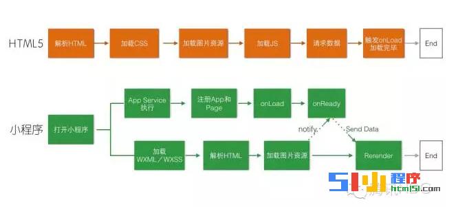小程序丨我眼里的微信小程序开发和HTML5开发、css3开发的区别