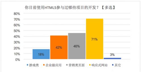 小程序丨云适配新发布HTML5报告,开发者对HTML5的未来持乐观态度