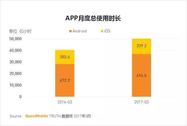 《王者荣耀》MAU1.6亿,App Store下载量缩水2000万