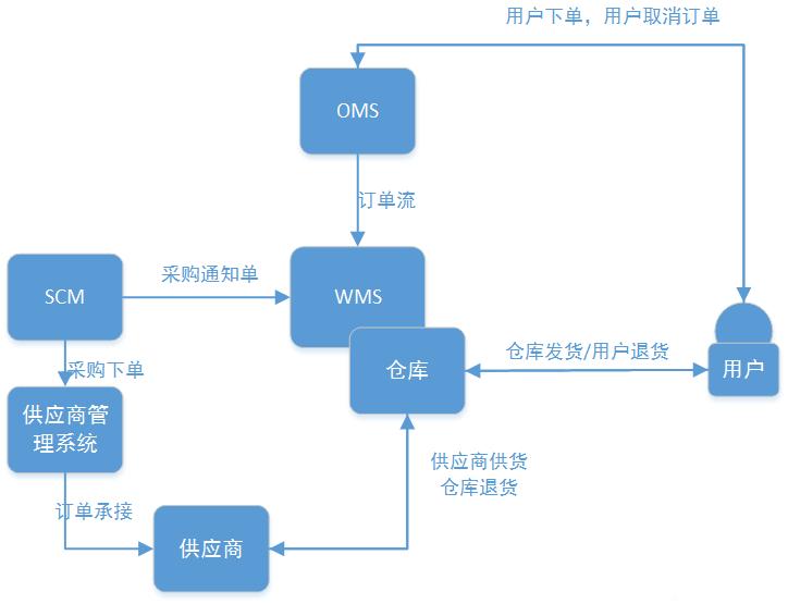 仓储管理系统《WMS》(0)---从0到1构建WMS仓储管理系统