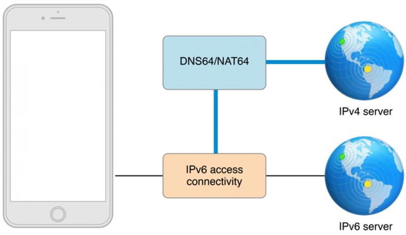 App运营丨苹果加强应用审核力度,因IPv6被拒的App扎堆出现