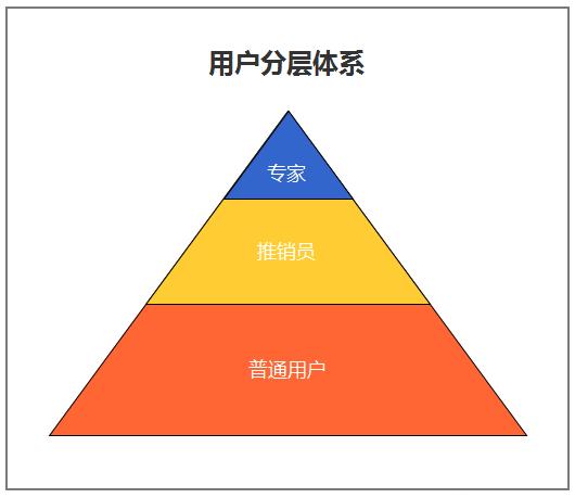 用户管理的2种逻辑:分级与分层丨苦逼运营笔记