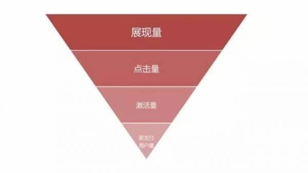 深度干货|信息流广告的数据逻辑和优化策略
