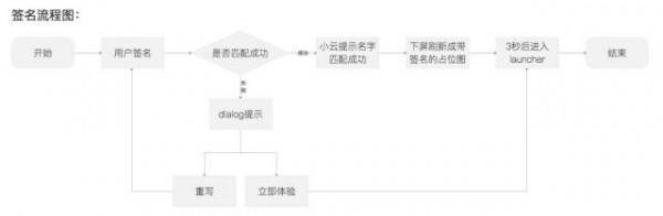 """三个步骤,解决设计中的""""死循环"""""""