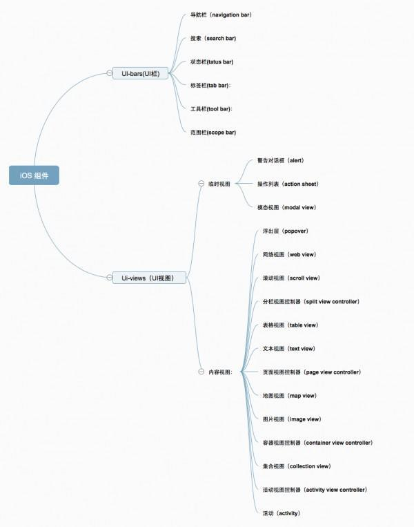 基于属性的组件分类体系(iOS篇)