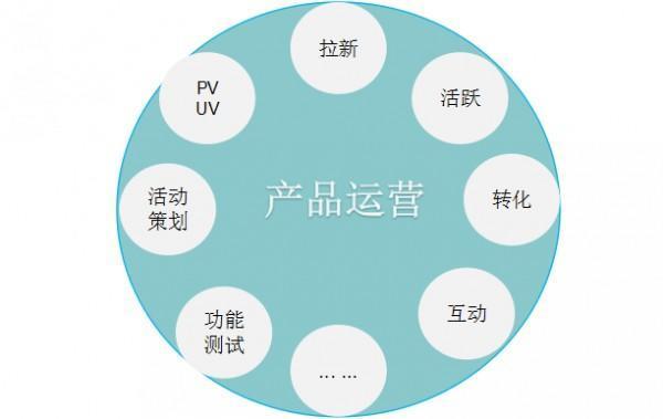 APP运营--如何从四个维度揭开运营的四个维度!
