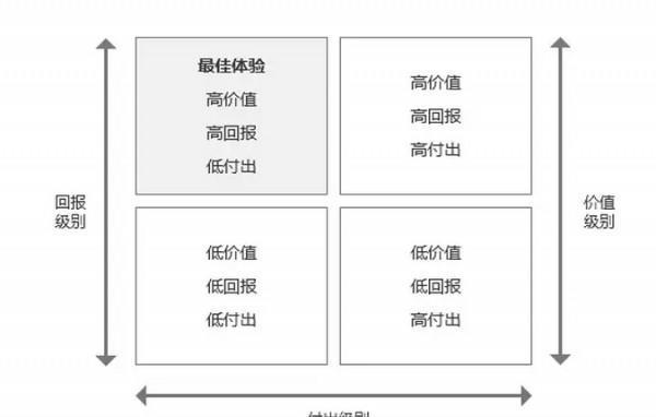 设计思考:宜家效应对用户体验设计的启发