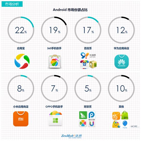 安卓应用市场推广策略及方案