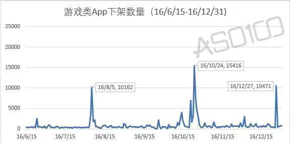 App运营丨App Store 游戏类 App 历劫!下架数量过万!