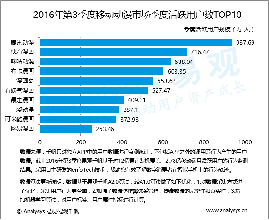 数据运营丨2016年第3季度中国移动动漫市场 泛娱乐布局开花考验平台孵化IP能力