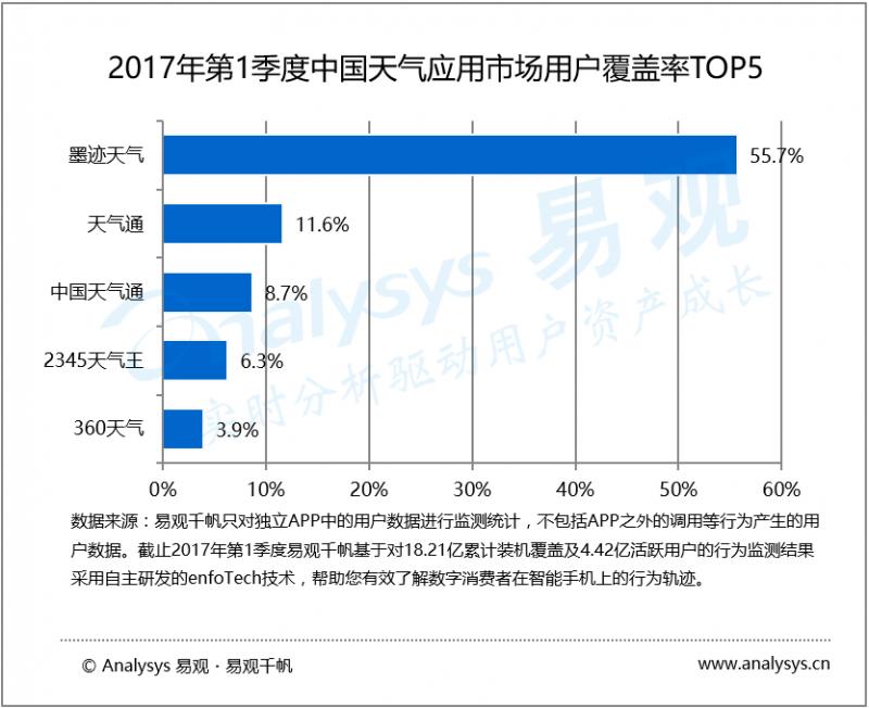 数据运营丨2017年第1季度中国天气应用市场  深耕产品+跨界合作有望助力天气类APP厂商更好成长