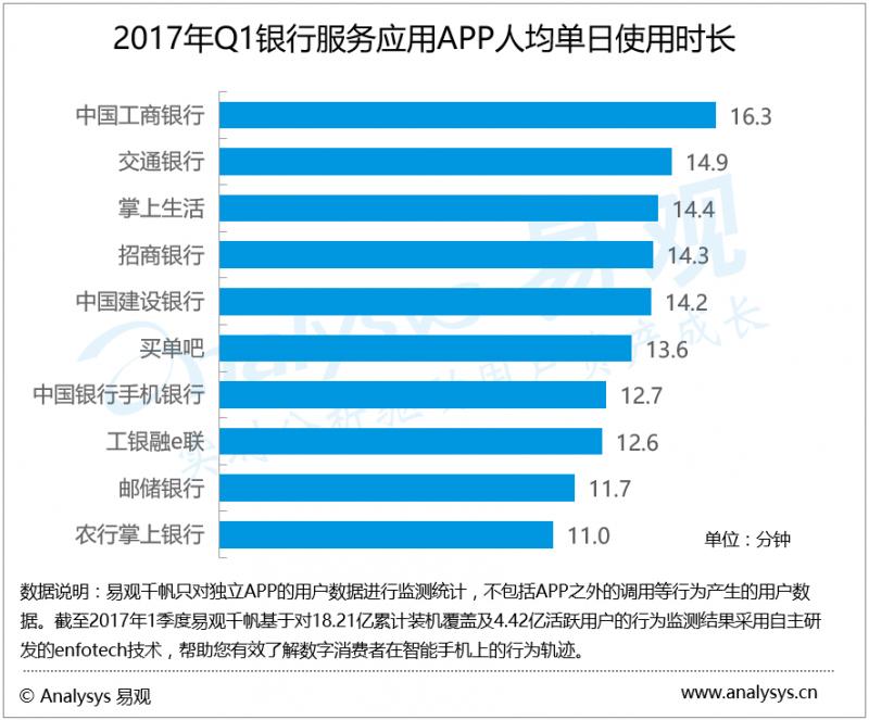 2017年第1季度银行服务应用APP现分化  工商银行手机银行用户粘性优势明显