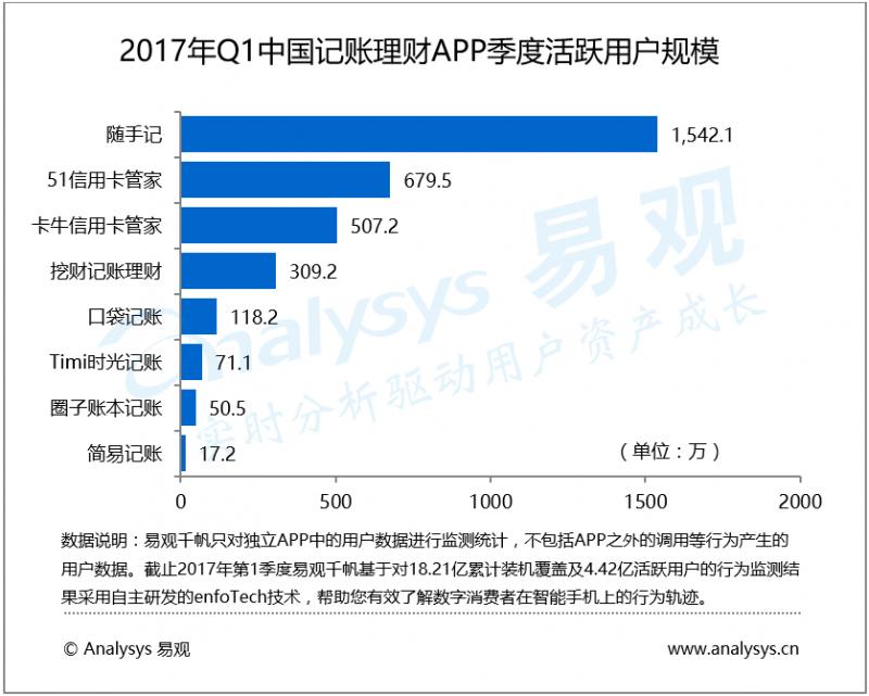 数据运营丨2017年第1季度中国记账理财APP头部应用一超多强,客户价值挖掘从新增转向留存效率决定平台发展持续性
