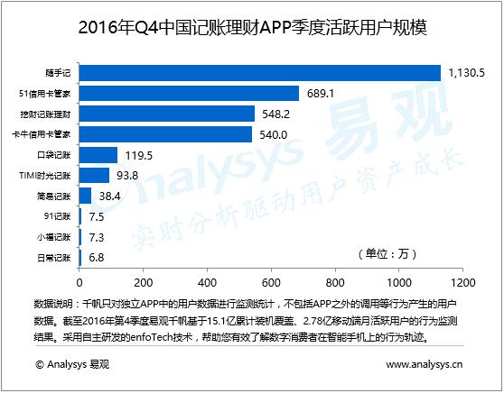 数据运营丨2016年第4季度中国记账理财APP头部应用活跃用户规模持续增长,后续梯队呈现下降,金融衍生服务成为竞争关键点