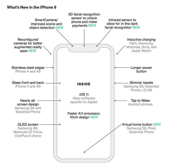 iPhone 8 有哪些新功能?这里有一个真实的免费获取iphone8的办法