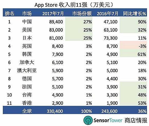 首次超越美国日本 中国App Store成全球最大市场