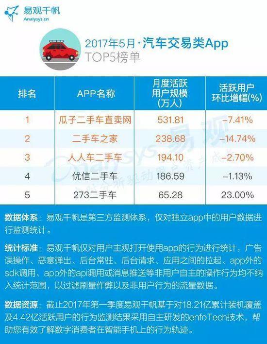 2017年最新电商APP TOP100排行榜