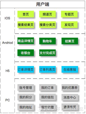 """解构电商、O2O:用户端""""背后""""的逻辑"""