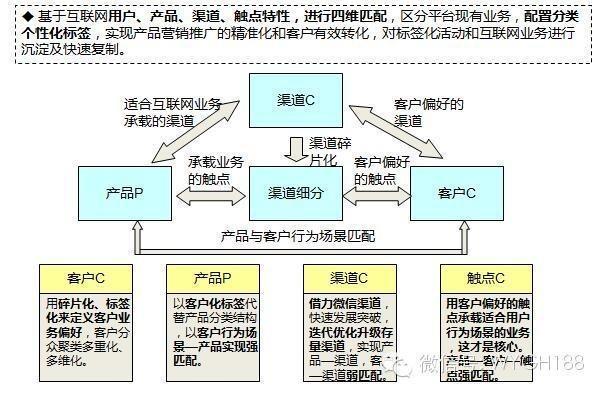 互联网电商b2c/b2b平台运营能力模型及策略体系