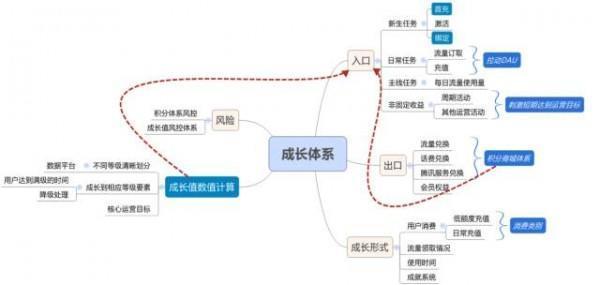 案例总结 | 如何落地,利用数据、函数模型搭建用户成长体系