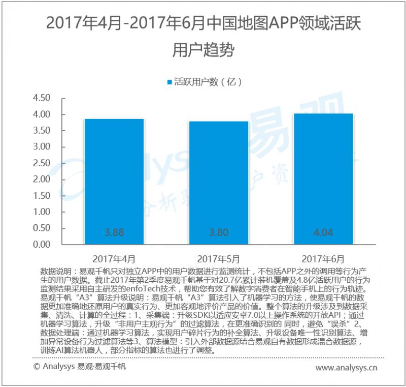 数据运营丨2017年第2季度中国手机地图市场 大数据和人工智能助力智慧出行