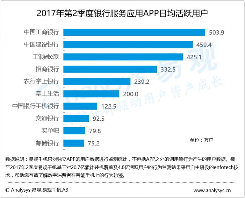 数据运营丨2017年第2季度银行服务应用APP日均活跃用户大涨,高频应用服务助推银行APP发展