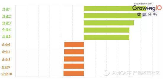 做好数据分析必备的 5 种典型可视化图表 | 技能卡片 No.1