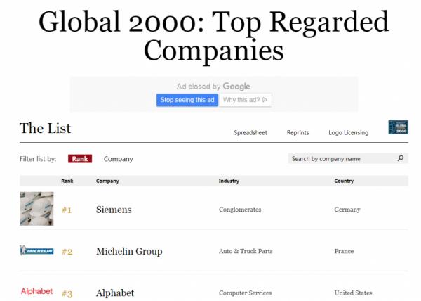 网易入选福布斯全球最值得信赖公司