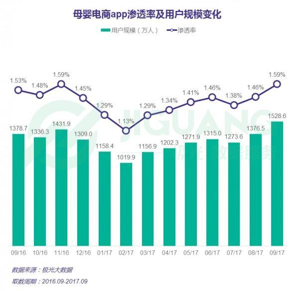 2017年9月母婴电商App研究报告