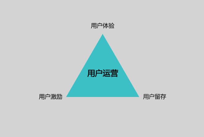 运营干货:以人为本,浅谈用户运营的三个层面
