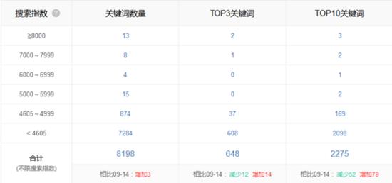 携程旅行iOS榜单&搜索ASO数据案例分析