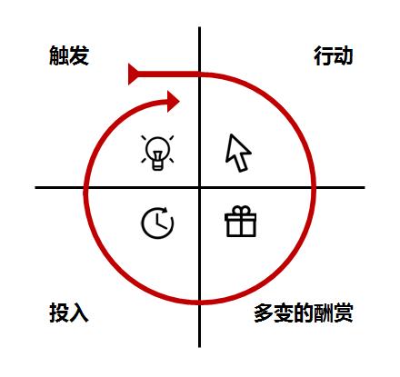 让用户对产品上瘾,需要这4个环节