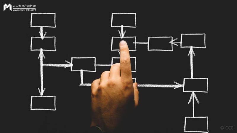 智能商业模型分析(Business Plan AI) 的思考