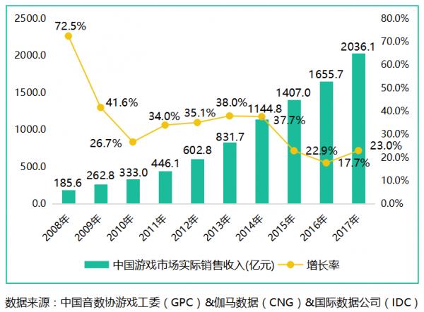 2017中国游戏产业报告:游戏规模破2千亿,棋牌类暴涨107%!