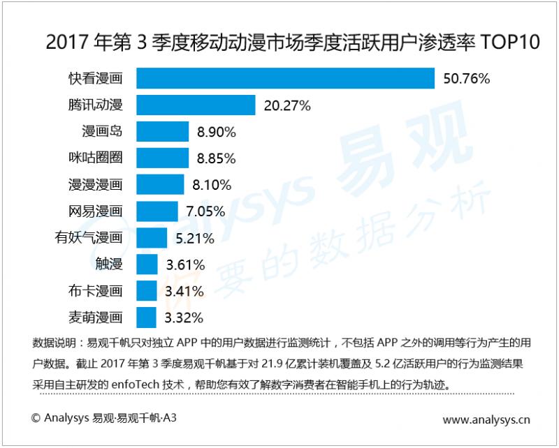 数据运营丨2017年第3季度中国移动动漫市场 平台上新快更凸显暑期经济 行业变现出现新玩法
