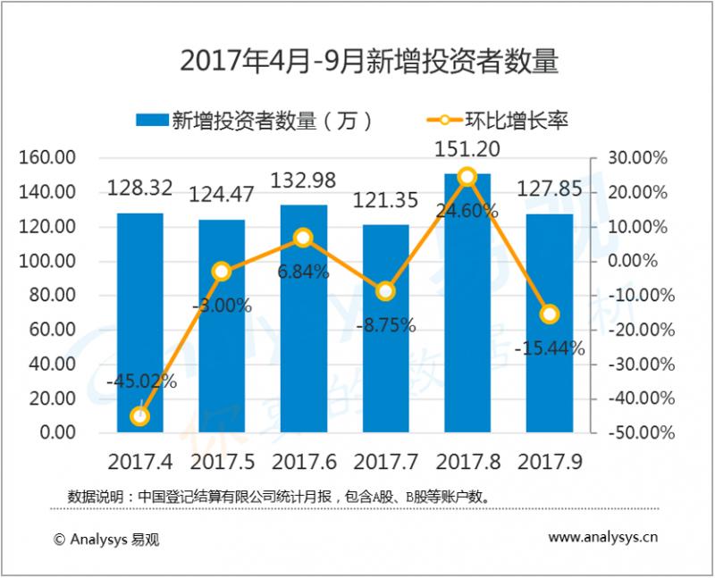 数据运营丨2017年第3季度投资者数量稳定增长,证券市场移动端应用进入智能化时代