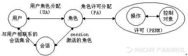 【原创干货】三个模块搭建后台用户角色权限管理系统!  SG小组第二期