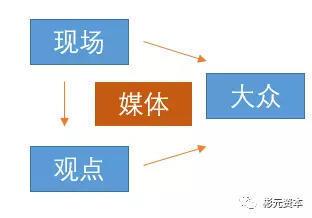 浅析头条和微博的信息流产业链