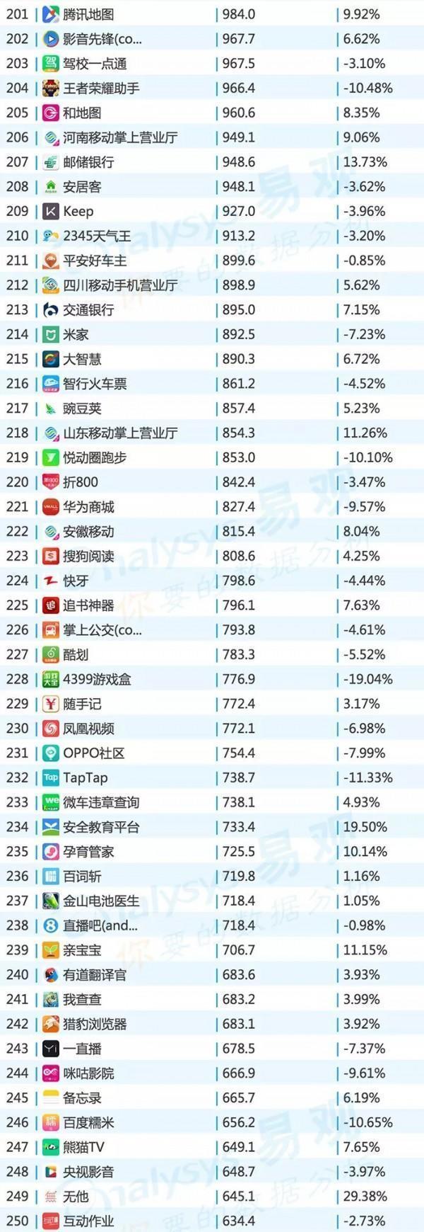 2017年最新AppTOP1000排行榜