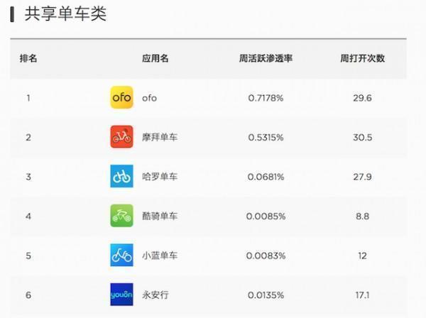 2017年中国市场APP排行榜