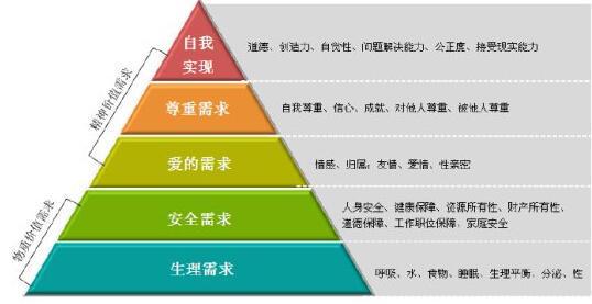 产品思维:产品从需求到上线过程中的思维方式与原则方法