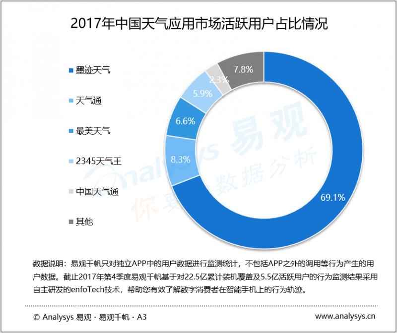 数据运营丨2017年中国天气应用市场  天气类应用厂商年终盘点分析