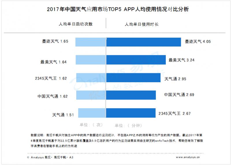 2017年中国天气应用市场  天气类应用厂商年终盘点分析