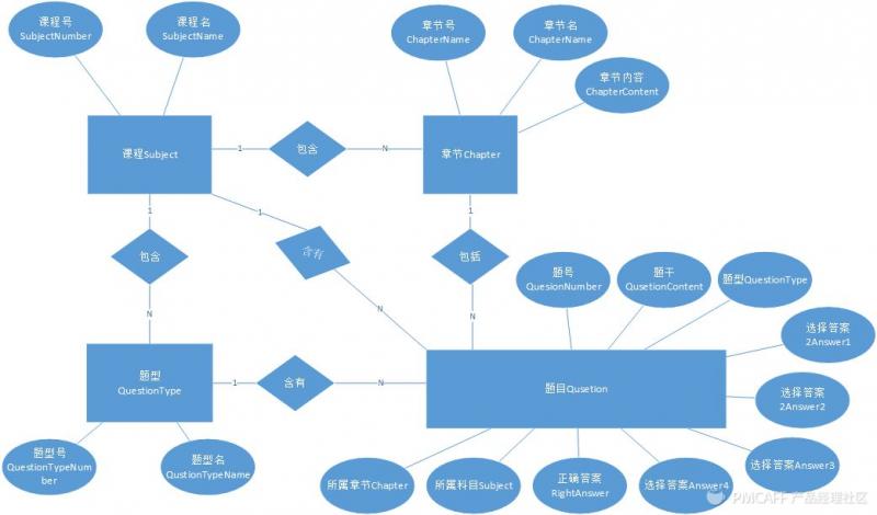 产品经理如何基于需求迭代产品(下篇3):产品的整体设计之逻辑层和交互层