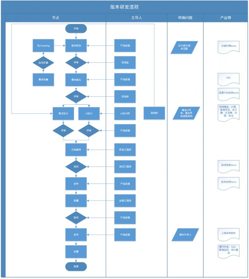 年底总结:复盘产品从0到1的研发过程