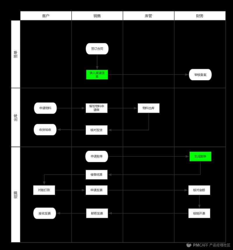 产品运营 产品复盘|从0到1设计业务系统  明确组织结构将影响业务系统