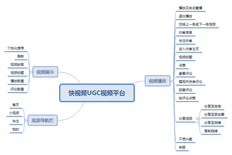 产品功能结构图定义